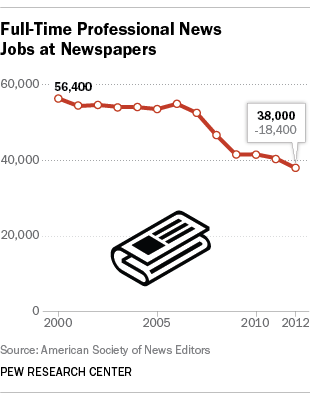 Graph newspaper reporter jobs